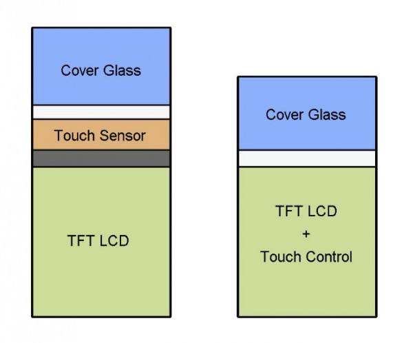 capacitive-in-cell-touch-panels-600x498